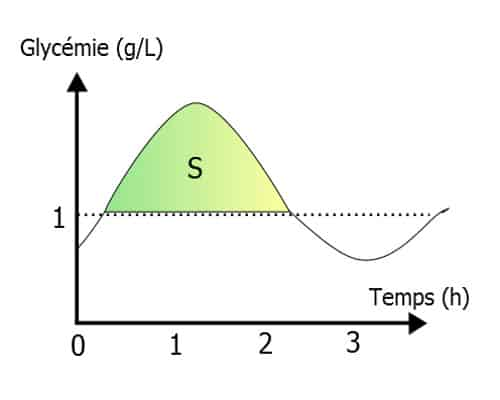 Calcul_index_glycémique_triangle
