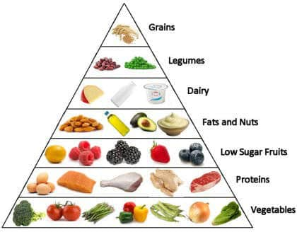 Top 10 Des Plus Gros Mensonges Nutritionnels De Notre Soci T Maigrir Vite Et Bien